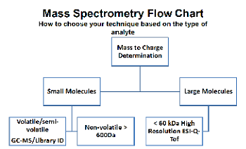Mass Spectrometry Flow Chart - How to choose your technique based on the type of analyte