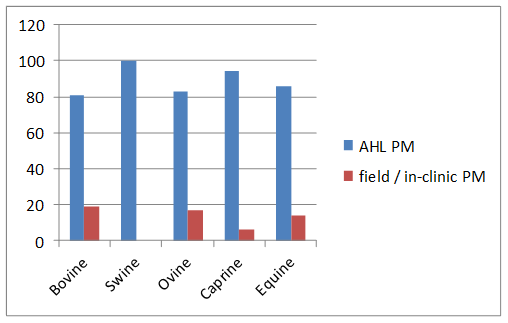 AHL PM vs. field / in-clinic PM (%).
