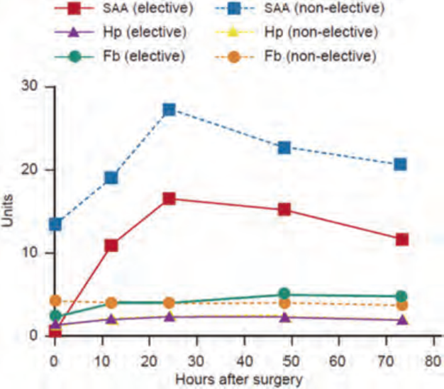 Mean concentrations of SAA (µg/mL), haptoglobin (Hp; mg/mL) and fibrinogen (Fb; g/L) in 19 horses undergoing elective surgery and 8 horses undergoing nonelective surgery.