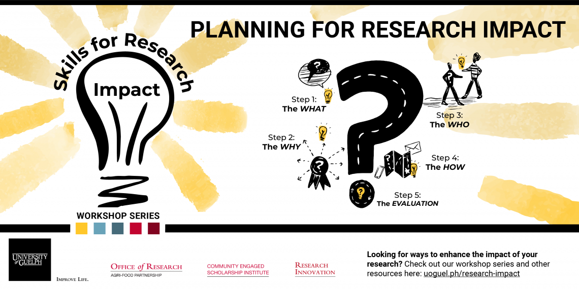 Steps involved in Planning for Research Impact {Design and illustration by Alex Sawatzky, www.alex-sawatzky.com.}