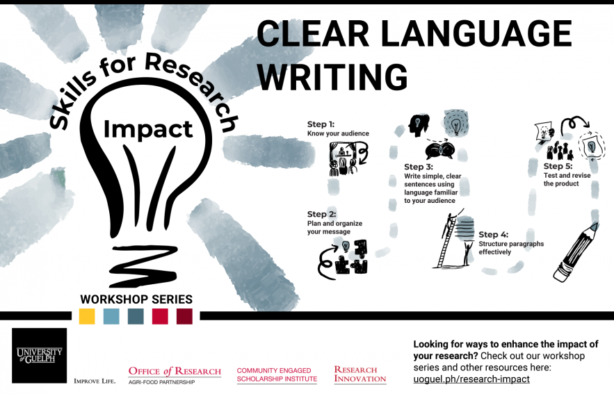 Path through five steps of clear language writing, from Knowing your audience to testing and revising the product