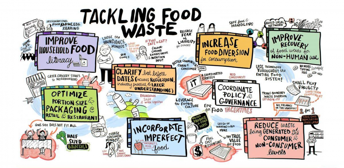 "Illustration entitled ""Tackling Food Waste"" which identifies 8 opportunities outlined below"