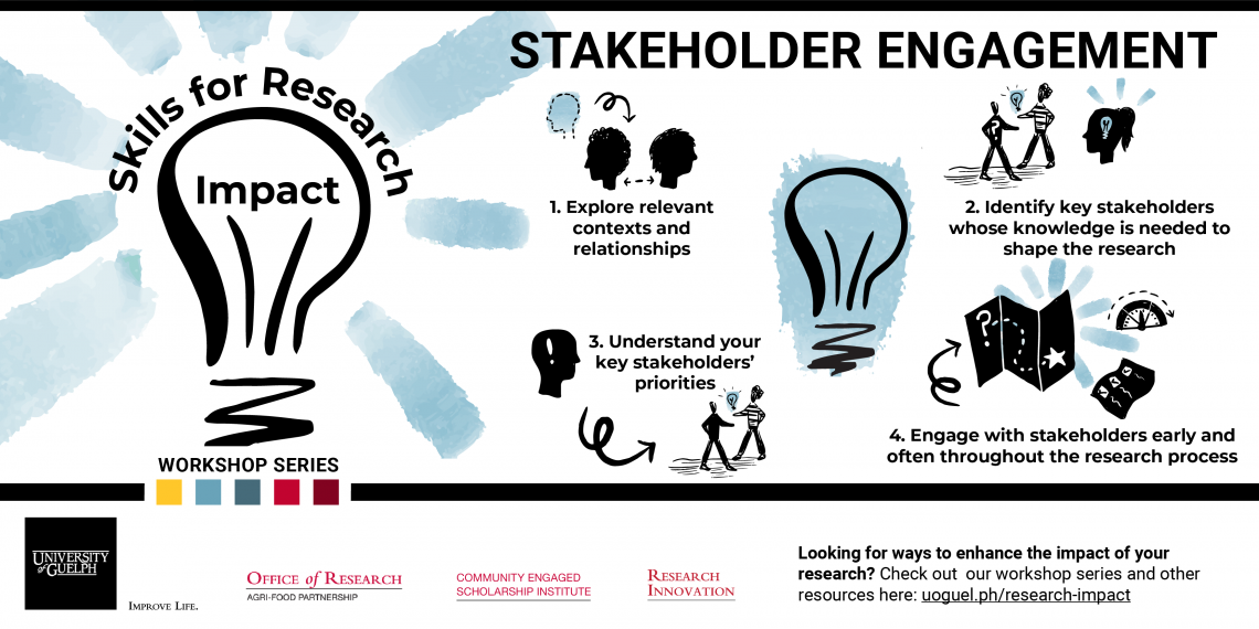 Illustration showing the path to Stakeholder Engagement