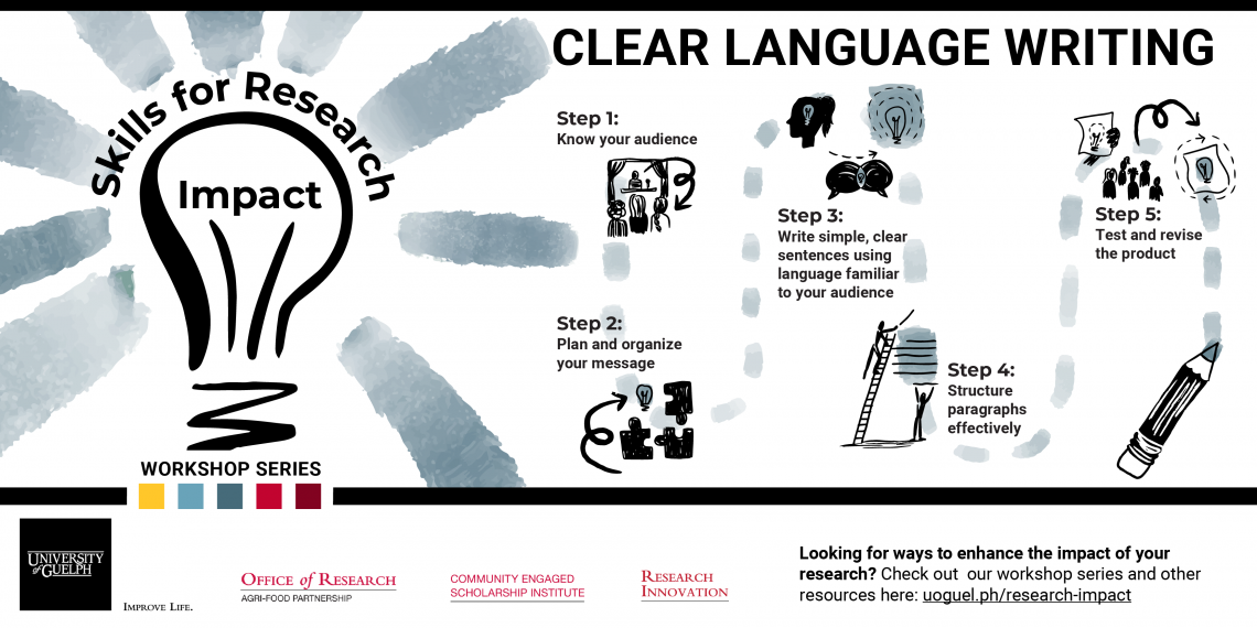 Five Steps to Clear Language Writing
