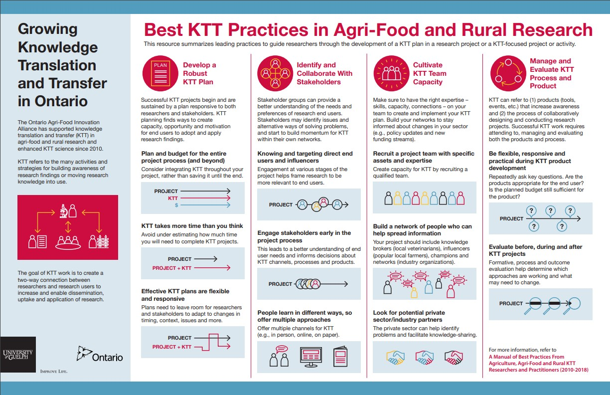 Best KTT Practices in Agri-Food and Rural Research infographic