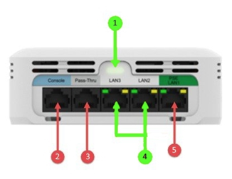 Access Point with arrows pointing to LAN3 and LAN2