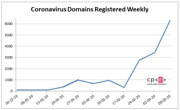 Coronavirus Domains Registered