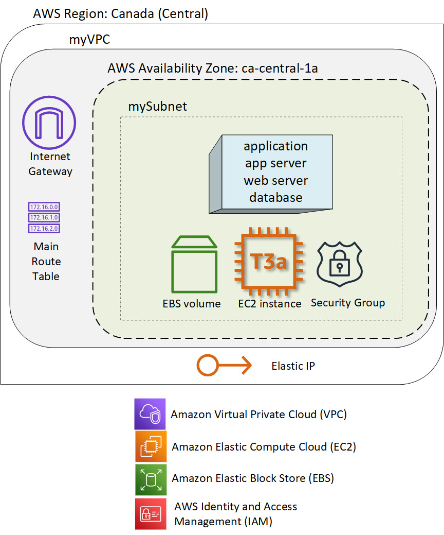 Re-hosting from on-prem to the cloud