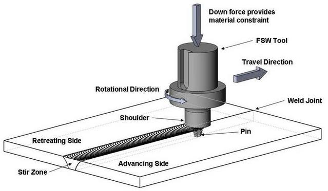 friction stir welding research paper Program in fsw and friction stir processingunder spon- sorship of the army research laboratory and the edison welding institute,the amp center is investigating.