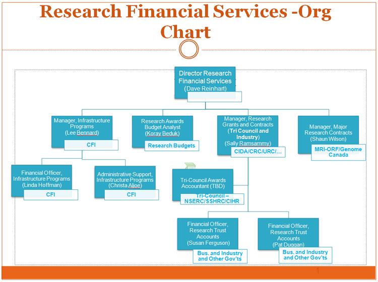 Start-Up Finance Departments