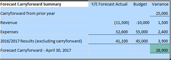 20162017 General Operating Budget Forecast Guideline – Operating Budget Template