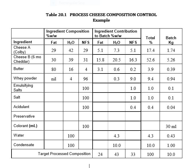 table 20 1 process cheese composition control: example
