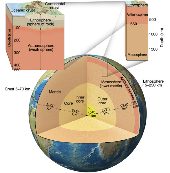 Crustg overall however the earths crust is relatively thin compared to the rest of the layers ccuart Image collections