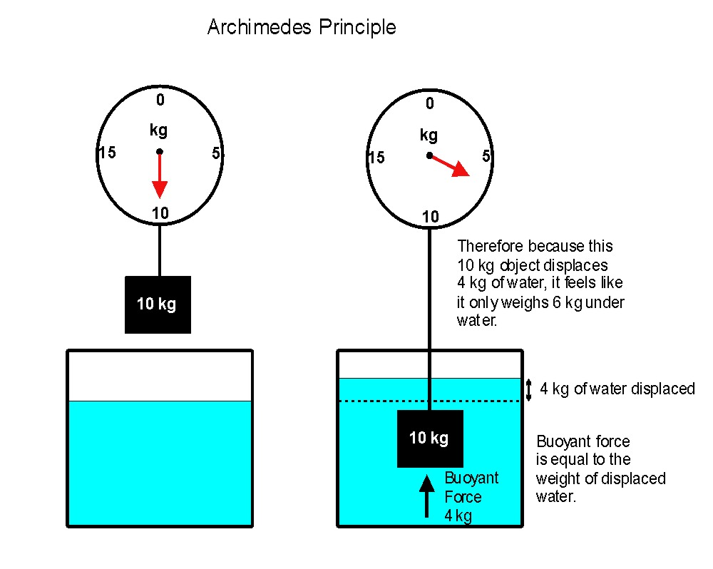 archimedes principle Buoyancy and archimedes principle what is buoyancy buoyancy is a force exerted by a liquid or gas that opposes an object's weight.