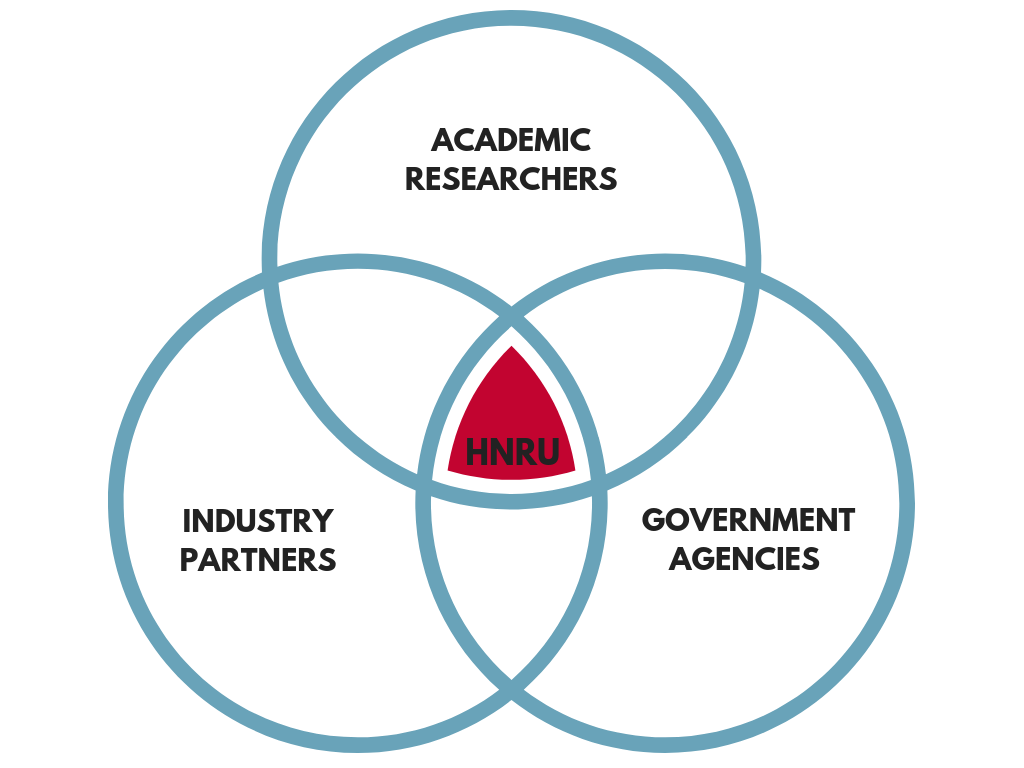 Venn diagram showing HNRU at the centre, with Academic Researchers, Industry Partners and Government Agencies all intersecting.