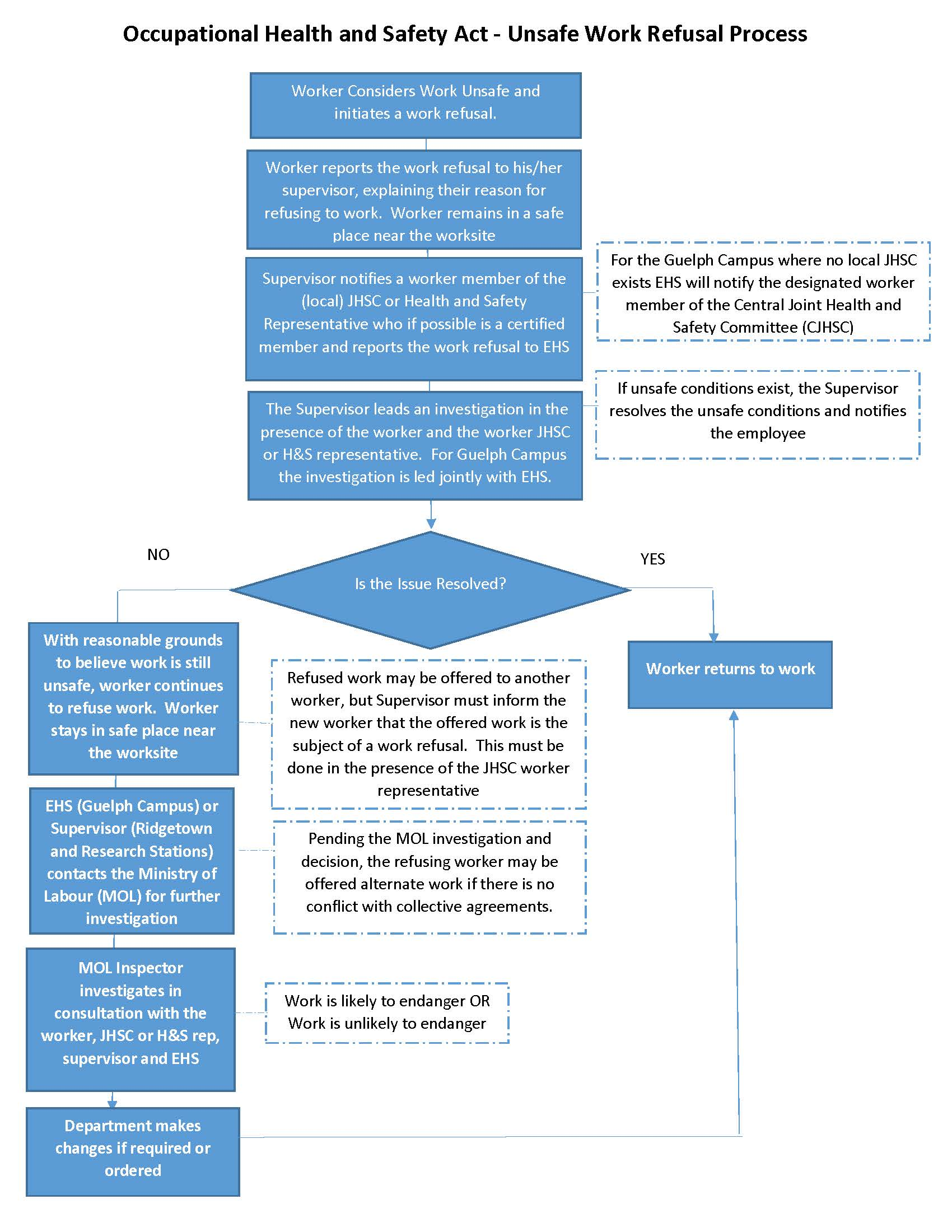 Flow Chart of the OHSA Unsafe Work Refusal Process