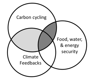 Venn diagram with three overlapping circles.  Each circle overlaps equally.  One circle is labelled Carbon, one circle is labelled climate feedbacks, and one circle is labelled food, water, and energy sovereignty.