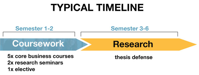MSc Marketing and Consumer Studies typical timeline