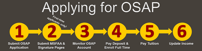 Step 1: submit your OSAP application online, Step 2: submit your Master Student Financial Assistance Agreement and signature pages, Step 3: monitor your OSAP account, Step 4: pay the University of Guelph registration deposit and enroll full time, Step 5: pay tuition, Step 6: update your income with the Ministry if needed