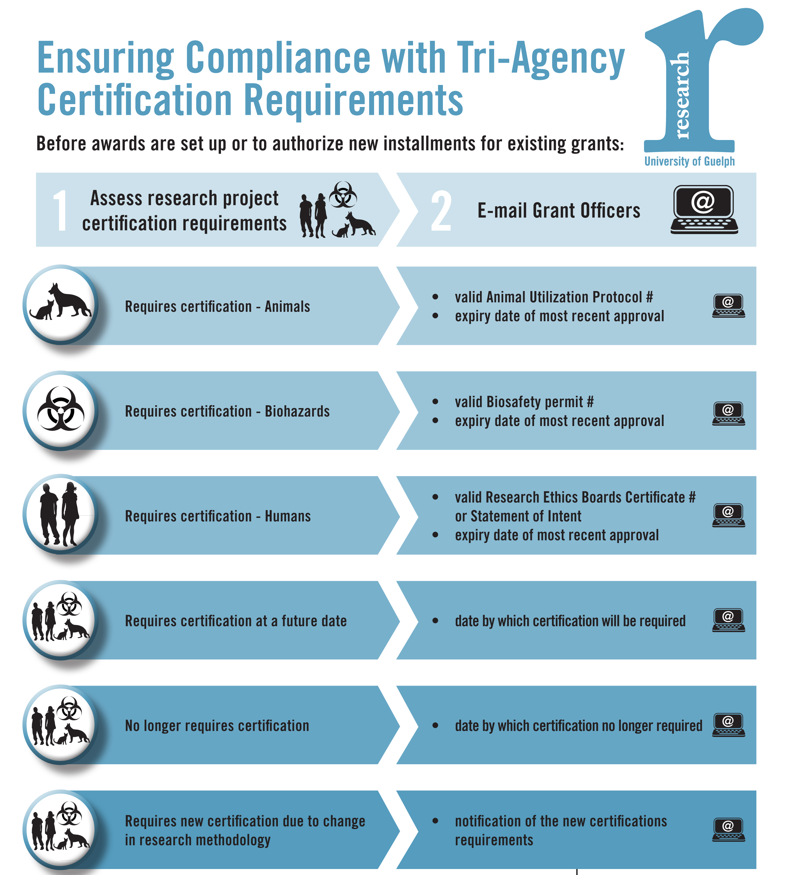Ensuring compliance with Tri-Agency certification requirements flowchart