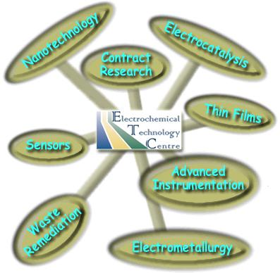 Electrochemical Technology Centre logo with pins listing key areas - Nanotechnology, contract research, electrocatalysis, thin films, advanced instrumentation, electrometallurgy, waste remediation, and sensors