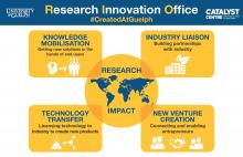 Graphic outlining the Research and Innovation Office priorities