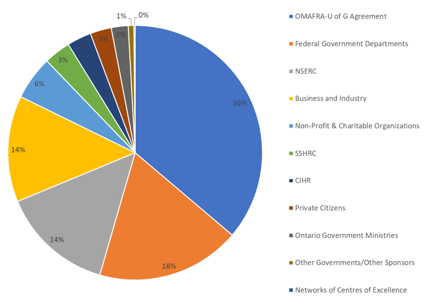 Pie Chart showing percentage of 2018-2019 University research funding awarded broken down by sponsor group
