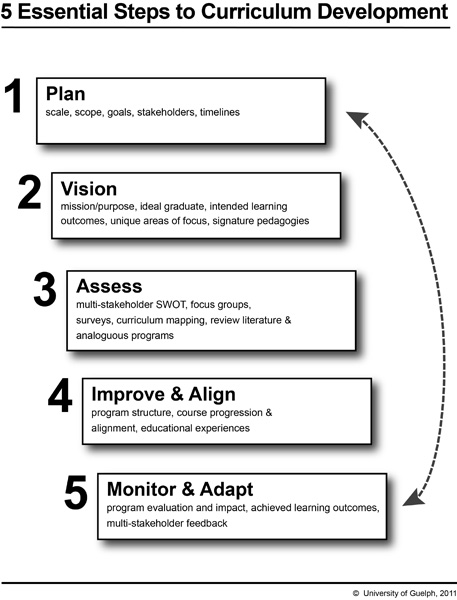 curriculum development system Definition of isd instructional system development is a deliberate and orderly, but flexible process for planning, developing, implementing.